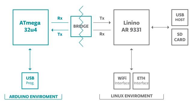Arduino yun micro robotics